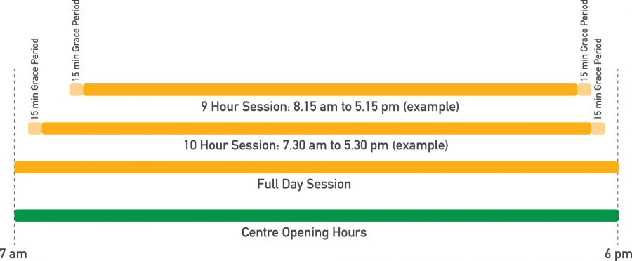 Orange Early Learning Centre Child Care - Session Times - Info Graphics